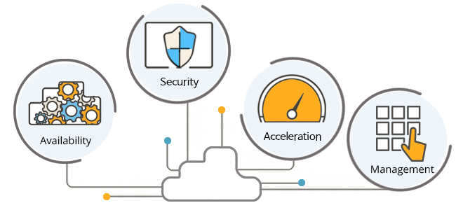 Key values in PLOS for optimizing cloud data center – Availability, security, acceleration, and manageability