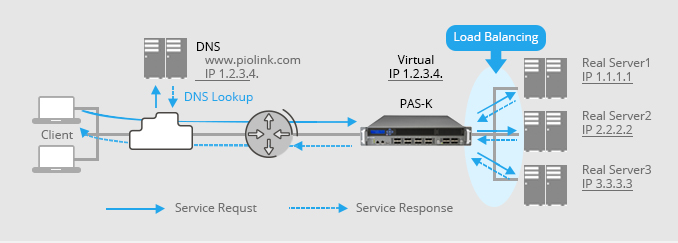 PAS-K's load balancing description